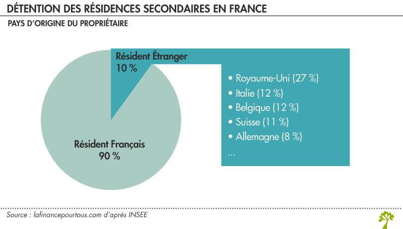 Residenza di scuola superiore in Francia