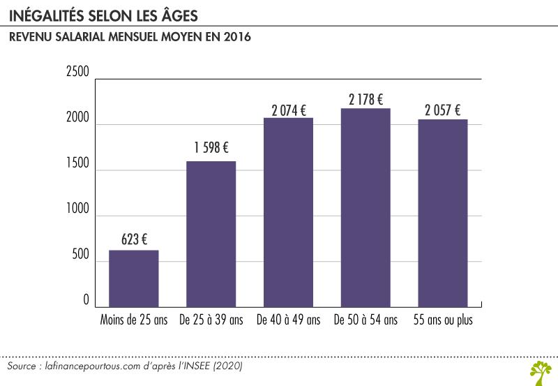 Différences salariales liées à l'âge