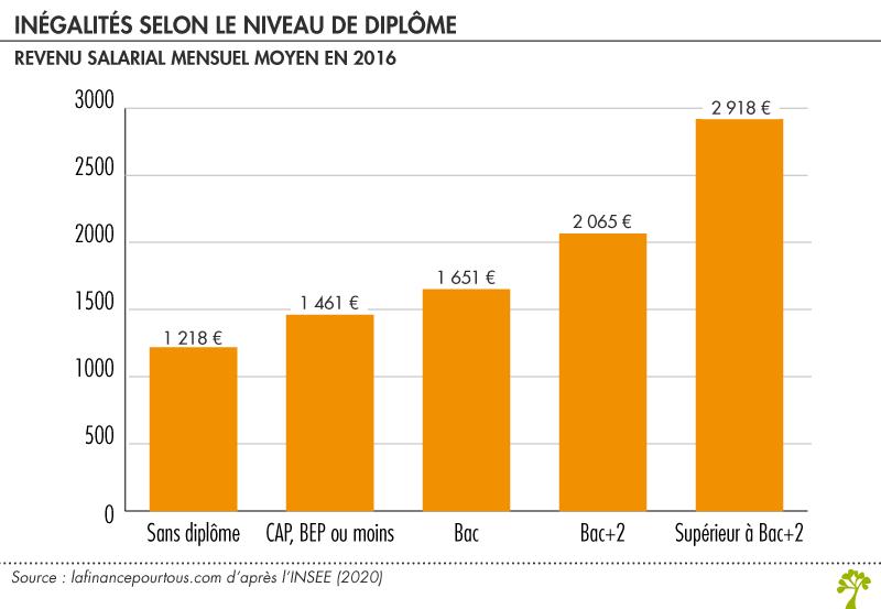 Inégalité de revenu salarial corrélée au niveau de diplôme
