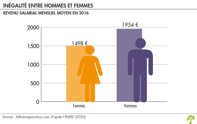 Inégallité de salaire entre les hommes et les femmes