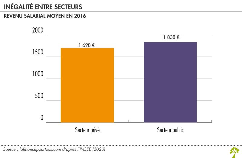 Inégalité de revenu salarial entre secteur public et secteur privé