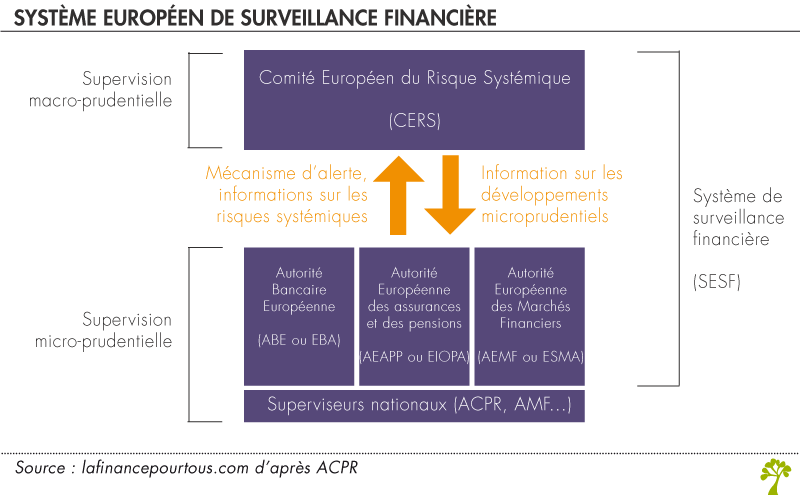 Système européen de surveillance financière