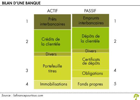 Le Bilan D Une Banque La Finance Pour Tous