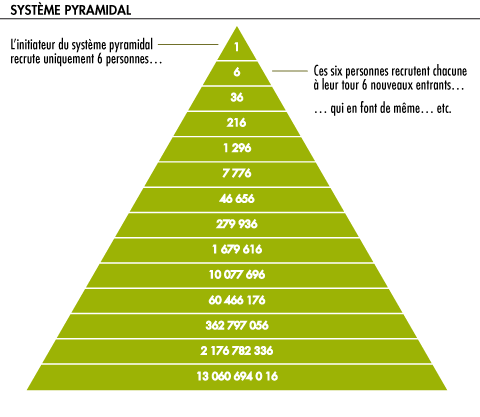 escroquerie financiere pyramide