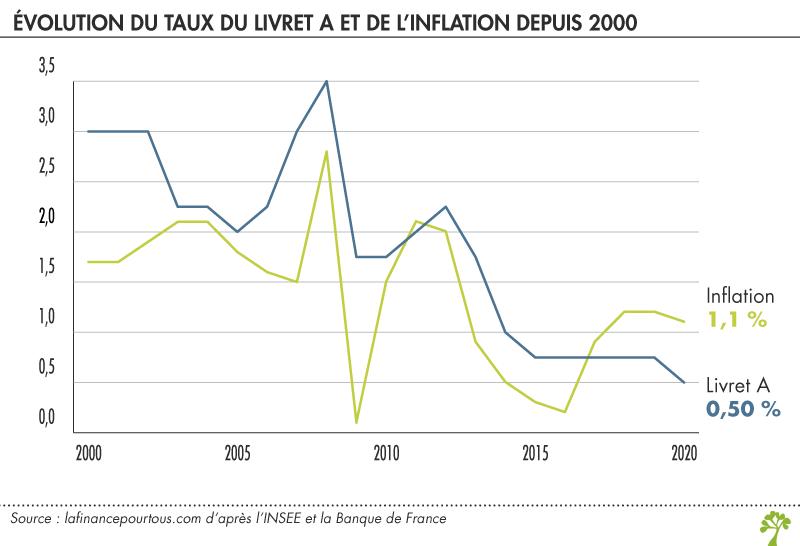 Evolution du taux du livret A et de l'inflation