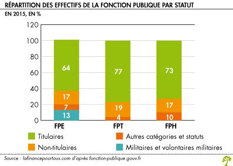 La Fonction Publique Qu Est Ce Que C Est La Finance Pour Tous