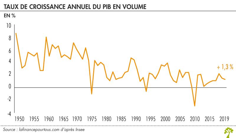 Taux de croissance annuel du PIB