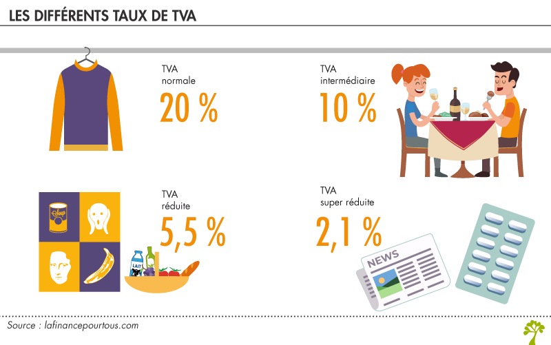 différents taux de TVA
