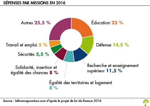 https://www.lafinancepourtous.com/wp-content/uploads/2012/12/Comptes-publics.png