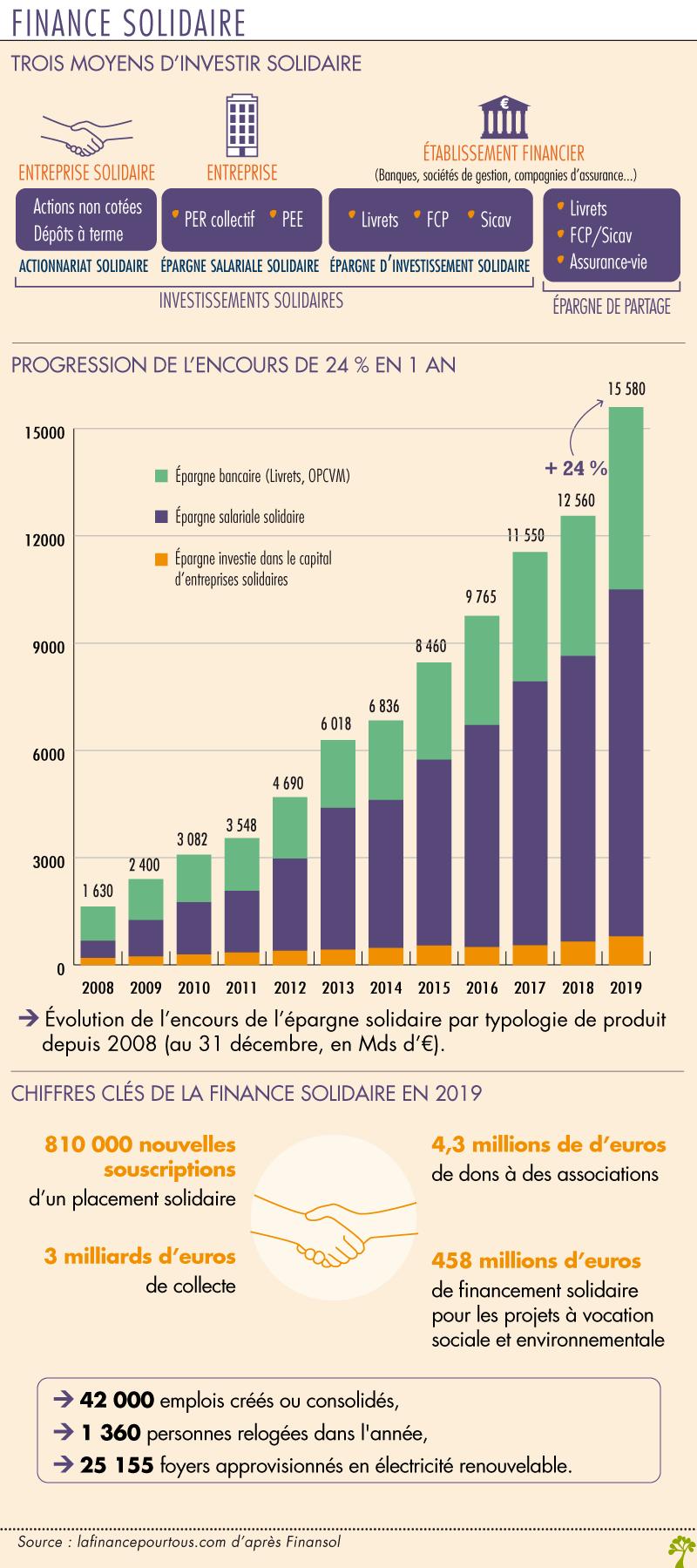 Chiffres sur la finance solidaire