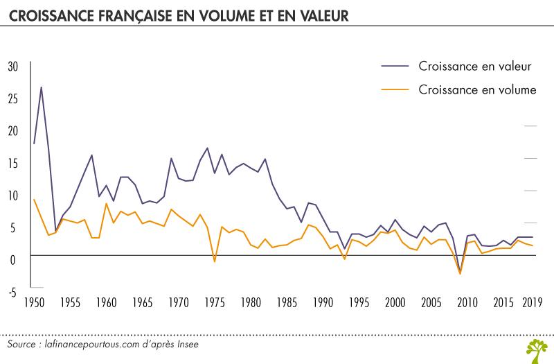 Croissance française en volume et en valeur