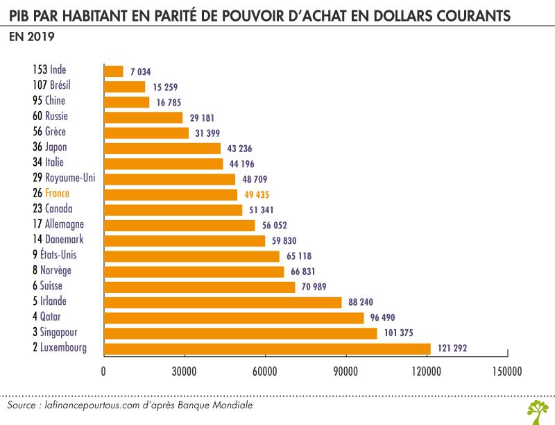 PIB par habitant en parité de pouvoir d'achat
