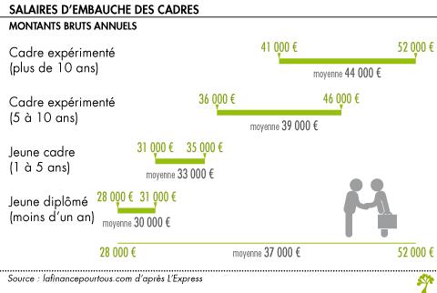 A Combien S Eleve Le Salaire D Embauche D Un Cadre La Finance