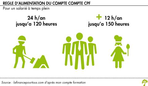 Cpf Compte Personnel De Formation La Finance Pour Tous