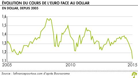 Cours De L Euro Face Au Dollar Aujourd Hui