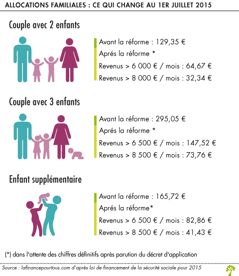 Allocations Familiales Ce Qui Change Au 1er Juillet 2015 La