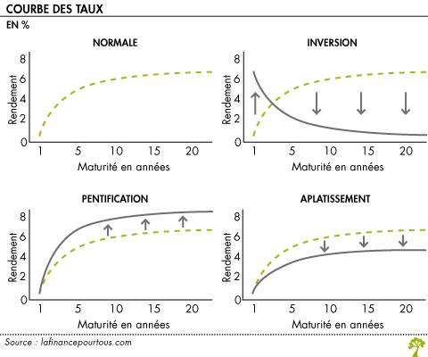 Courbe Des Taux La Finance Pour Tous