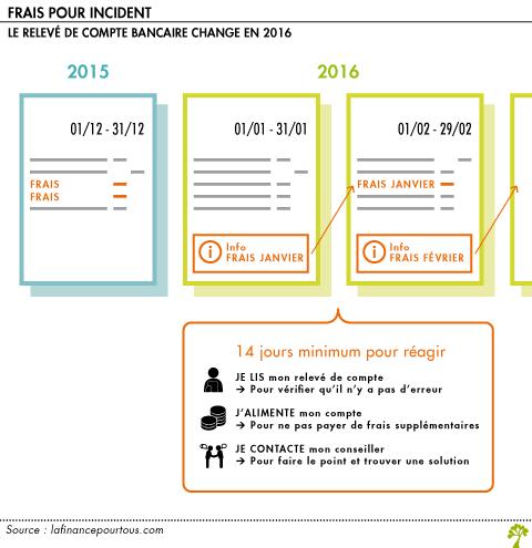 facturation des frais bancaires ce qui va changer en 2016 la finance pour tous. Black Bedroom Furniture Sets. Home Design Ideas