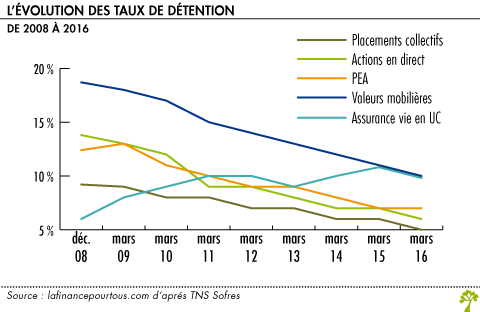 Evolution des taux de detention