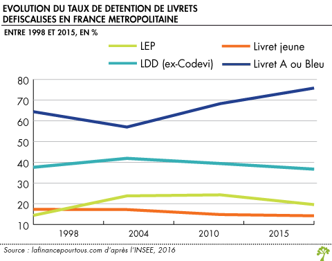 Evolution du taux de detention de livrets defiscalises en France metropolitaine