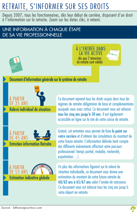 Retraite Des Fonctionnaires S Informer Sur Ses Droits La Finance