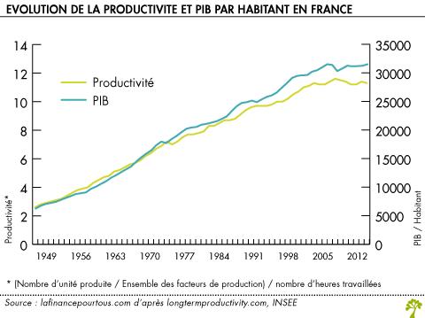 Productivite La Finance Pour Tous