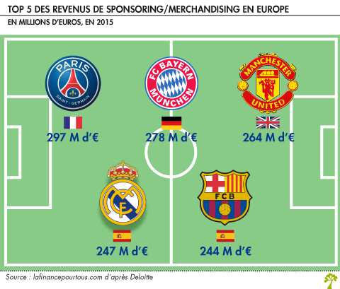 Les Sources De Revenu Des Clubs De Football La Finance