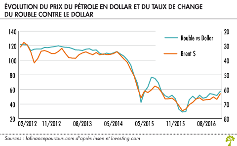 Evolution du prix du petrole en dollar et du taux de change du Rouble contre le Dollar
