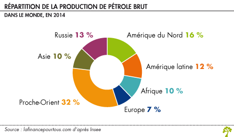 Repartition de la production de petrole brut