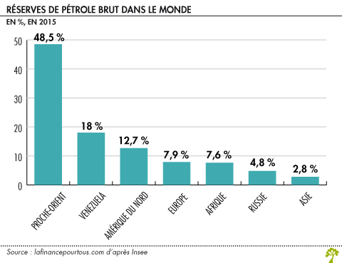 Reserves de petrole brut dans le monde