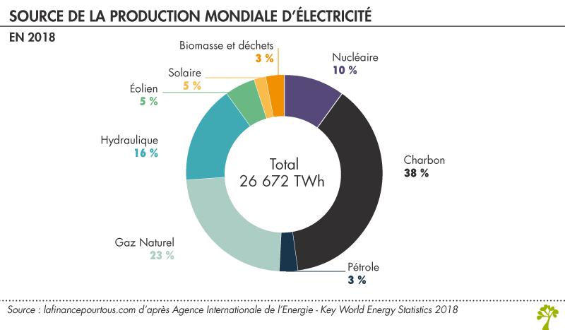 Source de la production mondiale d'électricité