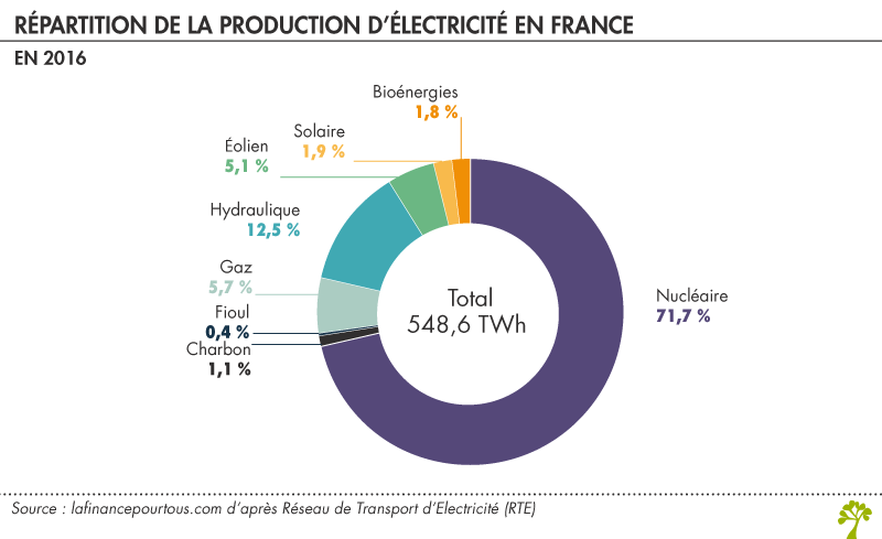 Répartition de la production d'électricité en France