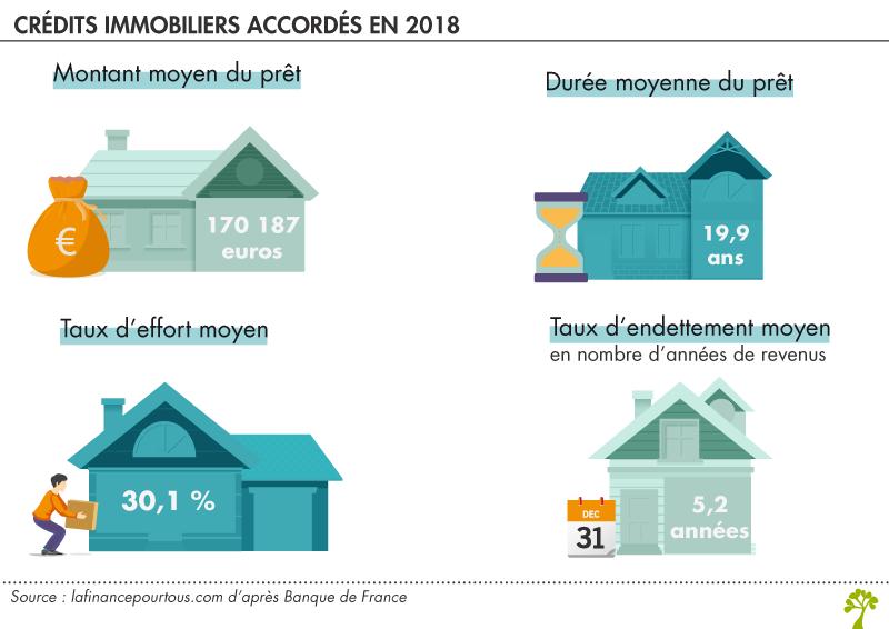 Montant du prêt immobilier