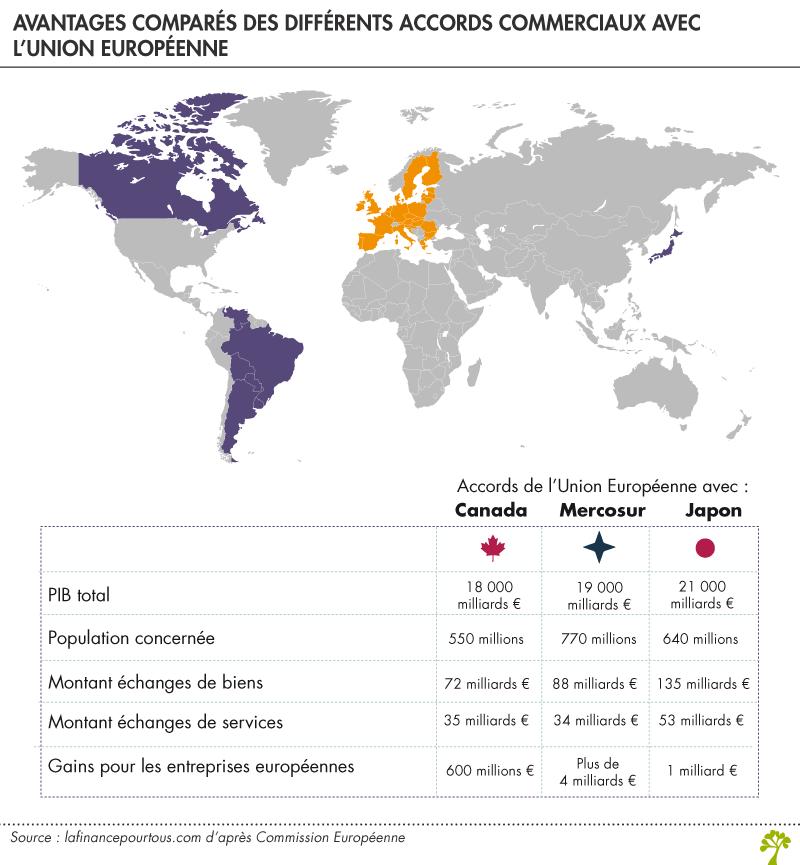 Accord Union Européenne – Mercosur : quels enjeux ?
