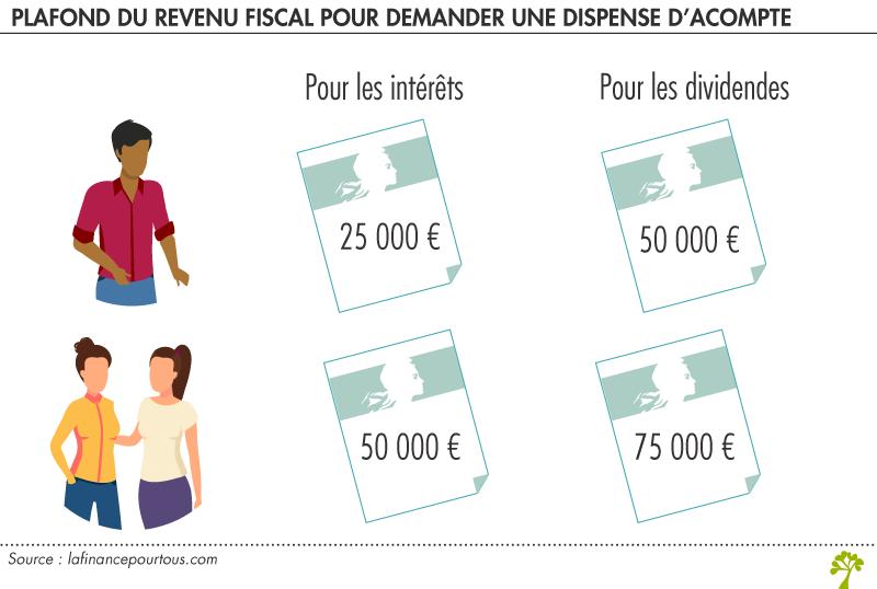 Revenus de l'épargne : dispense d'acompte