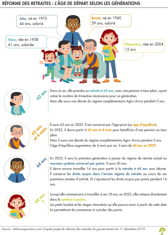 Réforme des retraites : l'âge de départ selon les générations