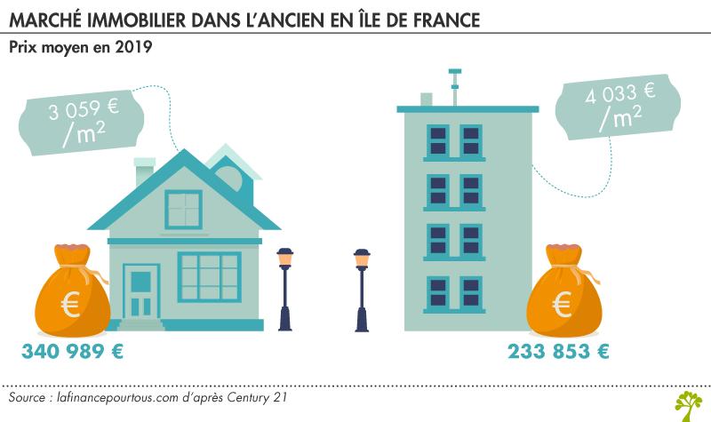 Marché immobilier en Ile-de-France