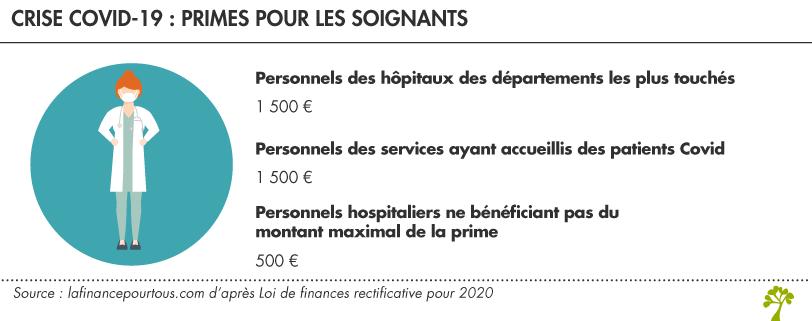 primes de 500 € et 1 500 € pour le personnel soignant