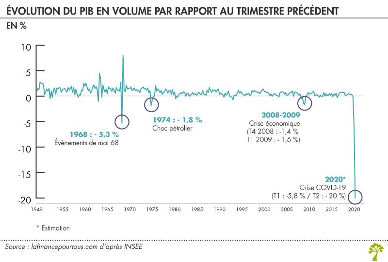 Crise du Covid-19 : évolution du PIB