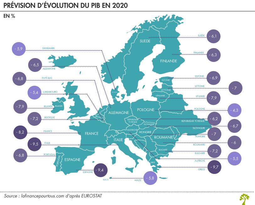 Prévision d'évolution du PIB en 2020 au sein des pays de l'Union Européenne
