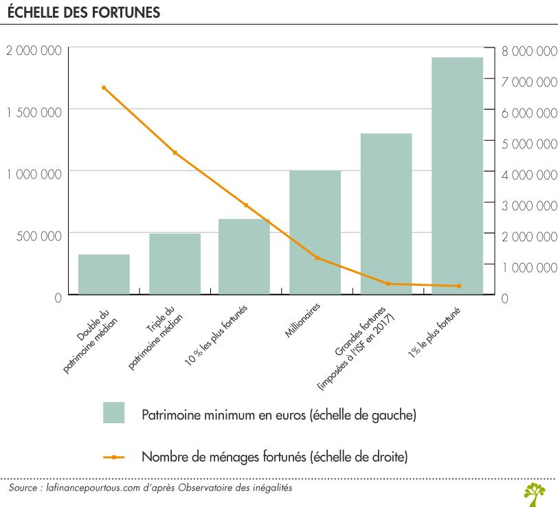 Riches en France : échelle des fortunes