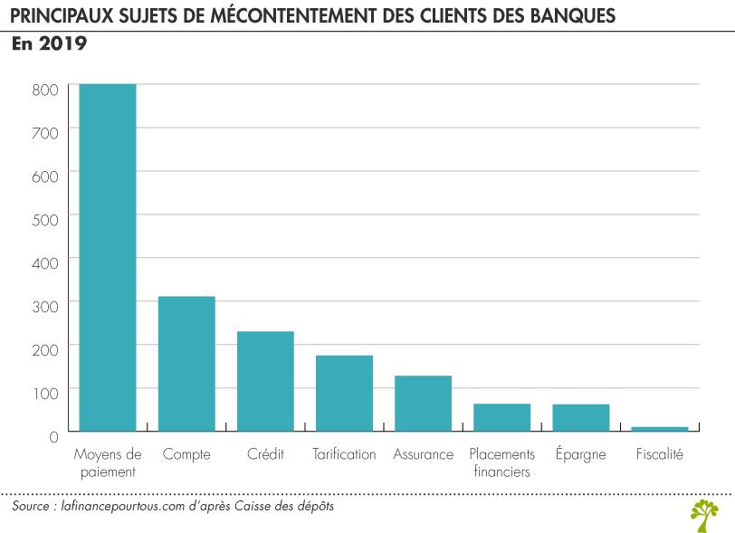 sujets de mécontentement des clients des banques