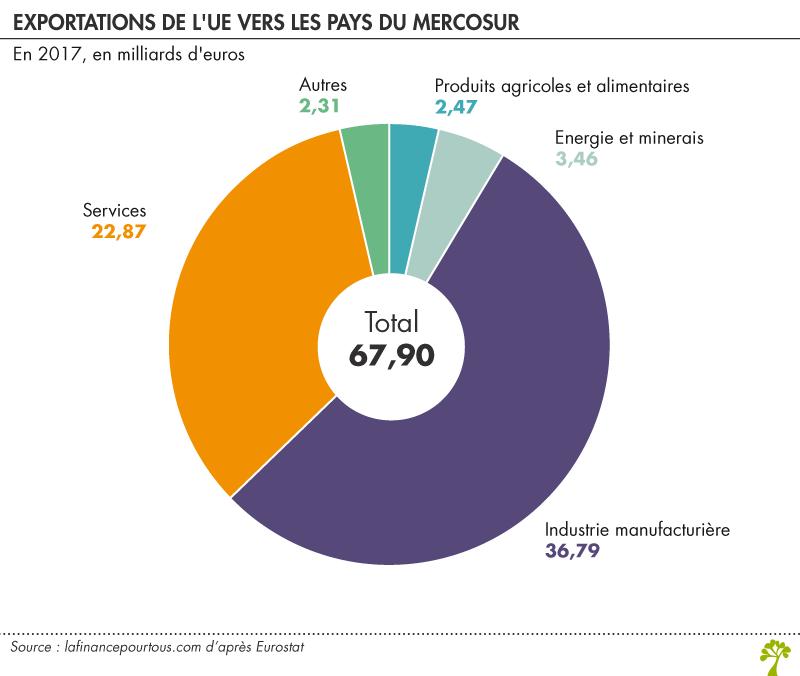 Exportations de l'UE vers les pays du Mercosur