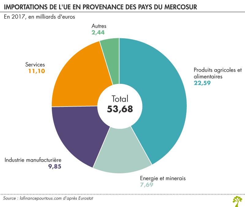 Importations de l'UE en provenance des pays du Mercosur