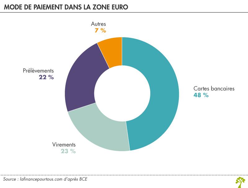 Importance des paiements par carte dans toute la zone euro