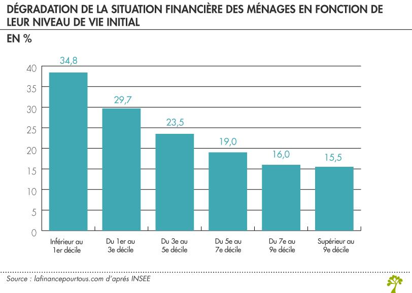 Covid19 : dégradation de la situation financière des ménages