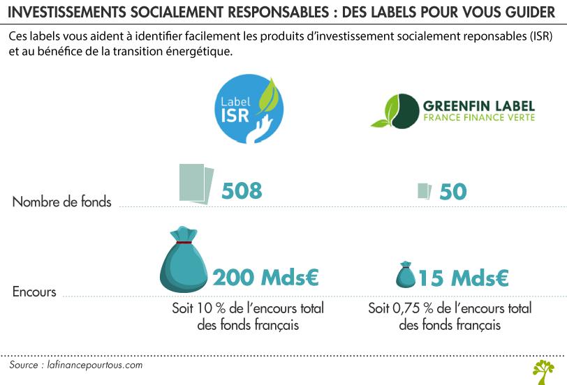 Investissement Socialement Responsable : mieux comprendre les placements durables