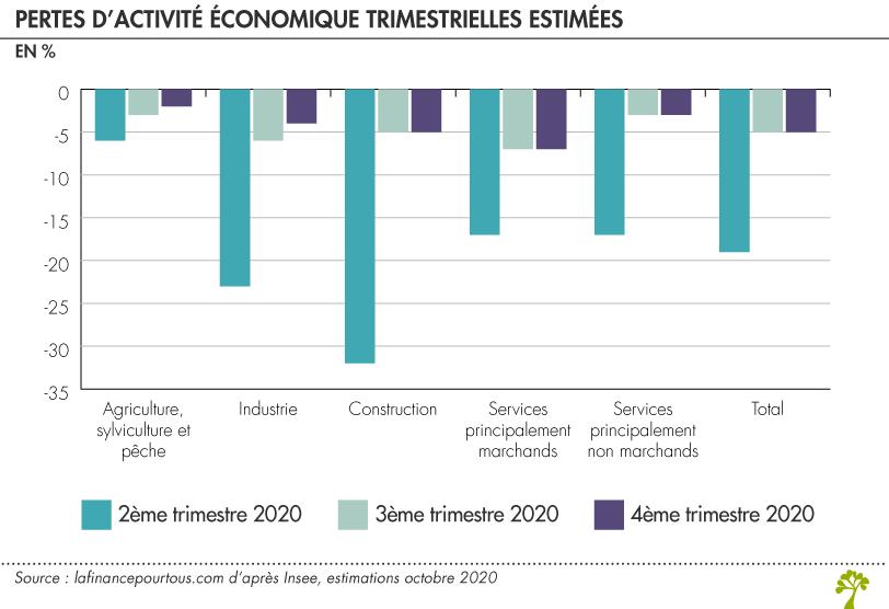 Confinement et perte d'activité économique