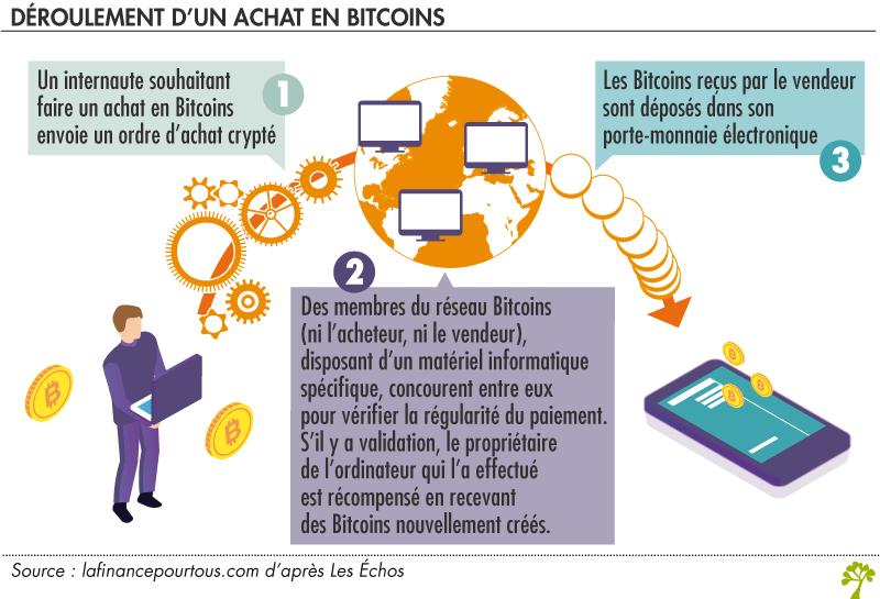 Déroulement d'un achat en Bitcoins