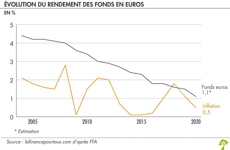 Evolution du rendement des fonds en euros